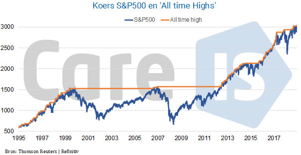 Koers S&P500 All Time Highs
