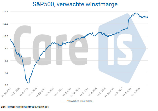 Winstmarge SP 500