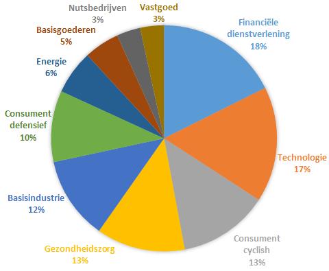 ACTIAM Verantwoord Index Aandelenfonds Wereld